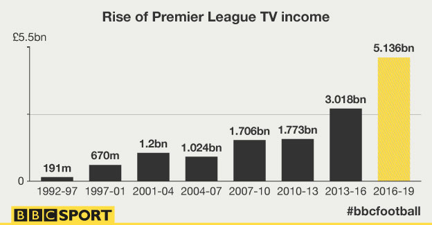 Premier League TV Income